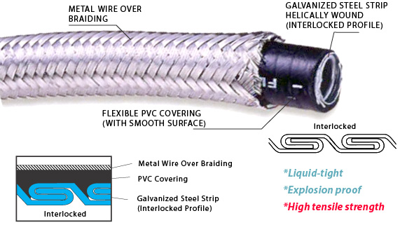 Over Braided InterLocked Metal Liquid Tight Conduit for machine cables protection